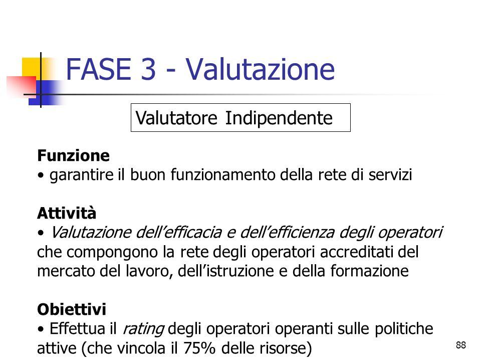 88 FASE 3 - Valutazione Funzione garantire il buon funzionamento della rete di servizi Attività Valutazione dellefficacia e dellefficienza degli opera