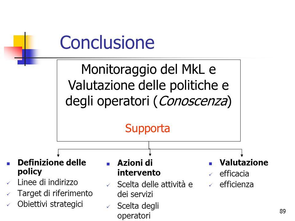 89 Conclusione Definizione delle policy Linee di indirizzo Target di riferimento Obiettivi strategici Monitoraggio del MkL e Valutazione delle politic