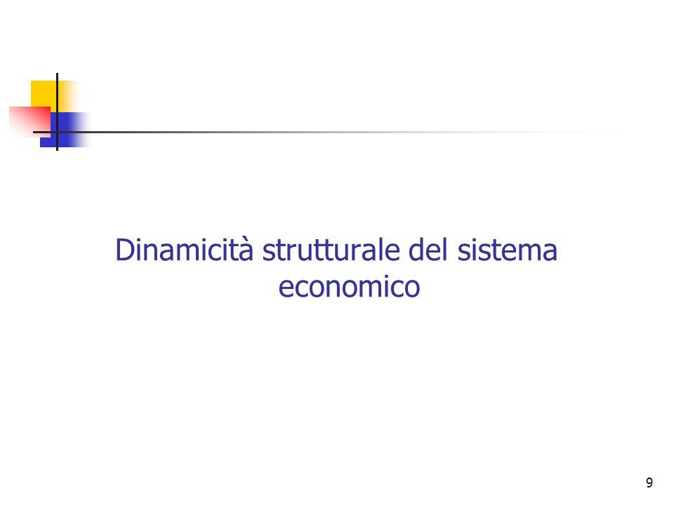 80 Obiettivo PAR Al 2010 Tasso di occupazione (popolazione 15-64 anni, media 2005, fonte: Istat, Eurostat)