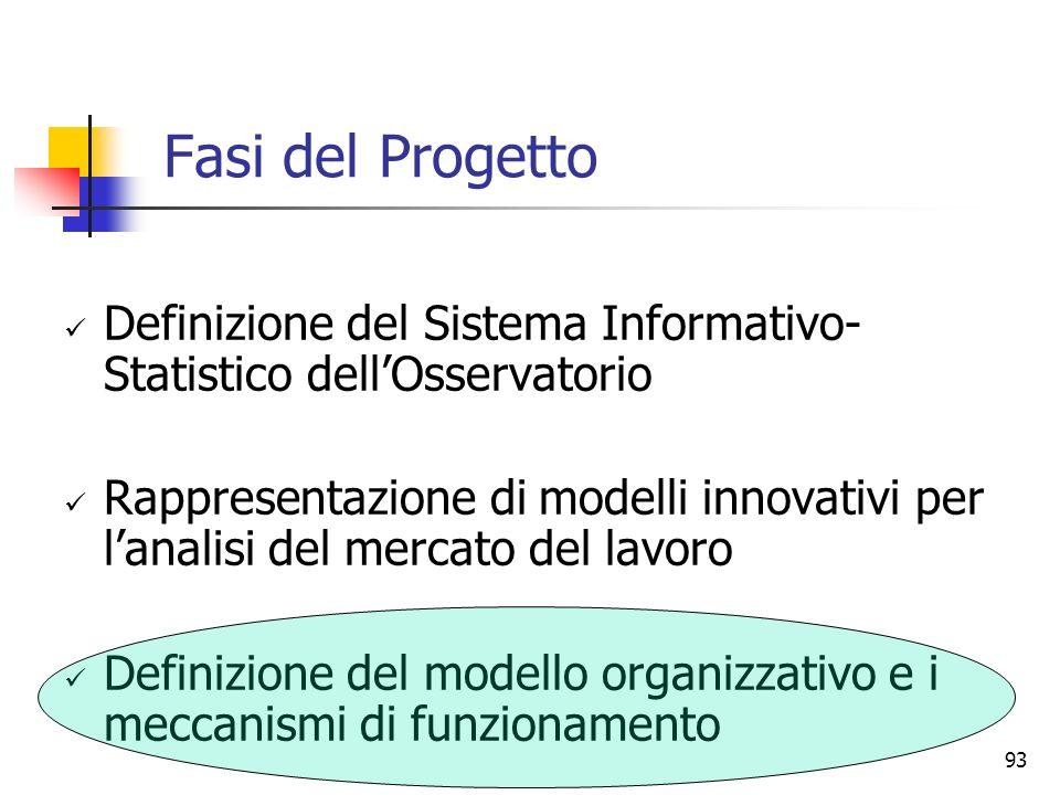 93 Fasi del Progetto Definizione del Sistema Informativo- Statistico dellOsservatorio Rappresentazione di modelli innovativi per lanalisi del mercato