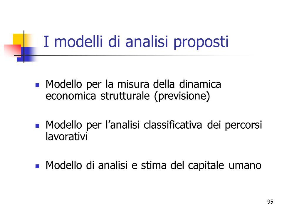 95 I modelli di analisi proposti Modello per la misura della dinamica economica strutturale (previsione) Modello per lanalisi classificativa dei perco