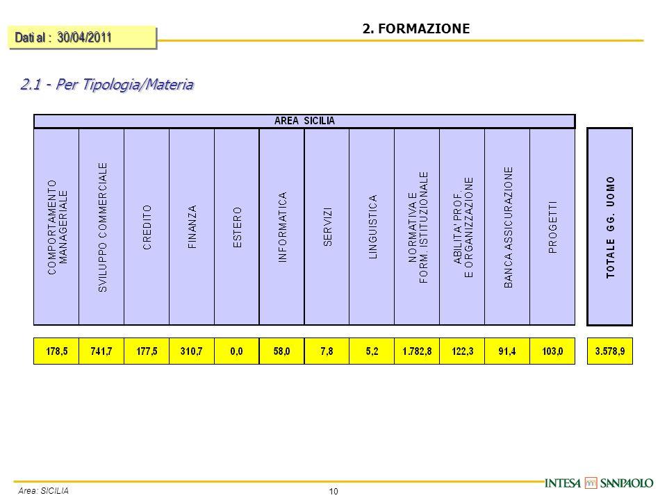 10 Area: SICILIA 2. FORMAZIONE Dati al : 30/04/2011 2.1 - Per Tipologia/Materia