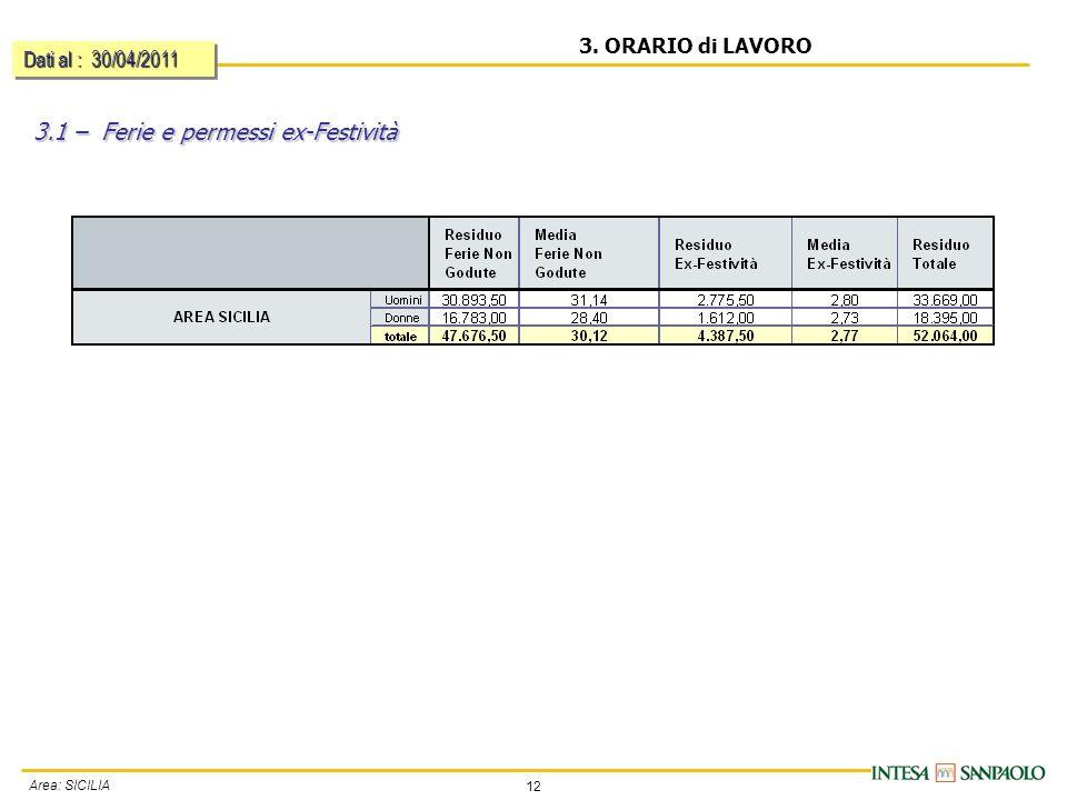 12 Area: SICILIA 3. ORARIO di LAVORO 3.1 – Ferie e permessi ex-Festività Dati al : 30/04/2011