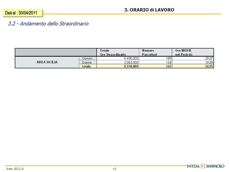 13 Area: SICILIA 3. ORARIO di LAVORO 3.2 - Andamento dello Straordinario Dati al : 30/04/2011