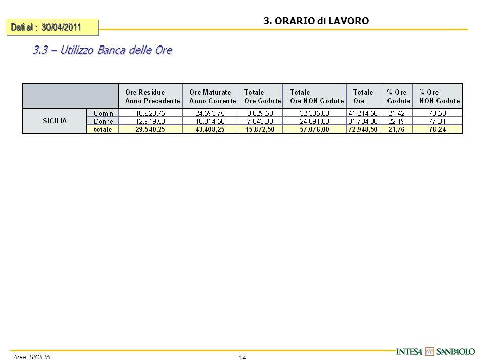 14 Area: SICILIA 3. ORARIO di LAVORO 3.3 – Utilizzo Banca delle Ore Dati al : 30/04/2011