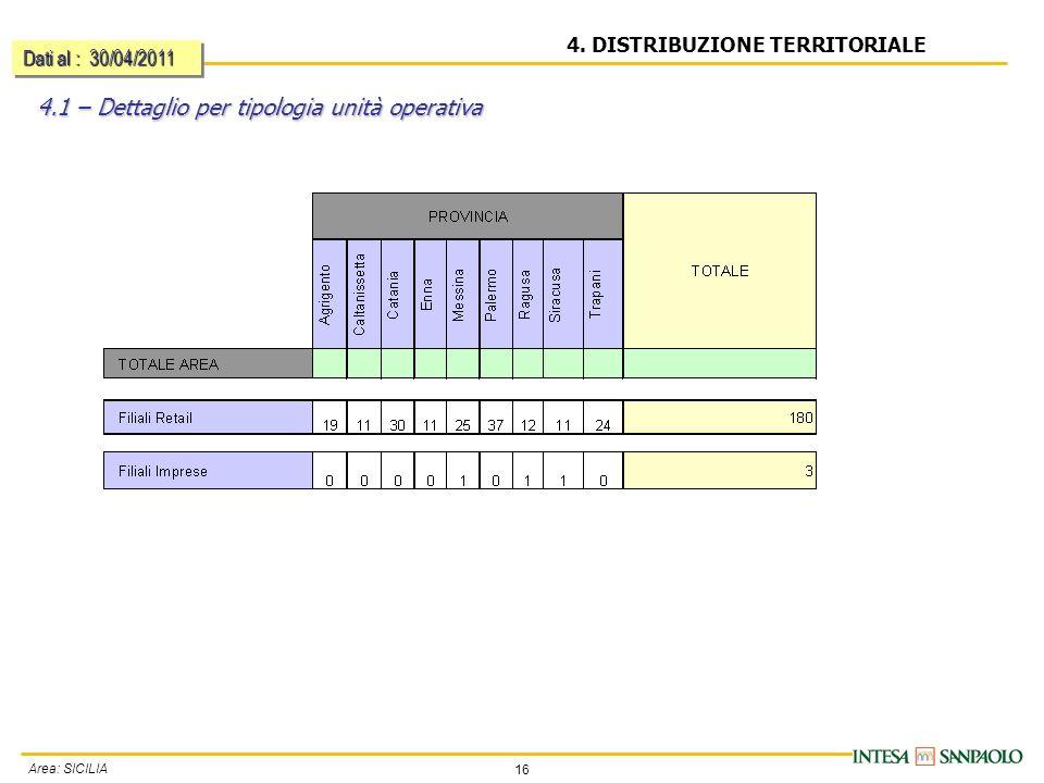 16 Area: SICILIA 4. DISTRIBUZIONE TERRITORIALE 4.1 – Dettaglio per tipologia unità operativa Dati al : 30/04/2011