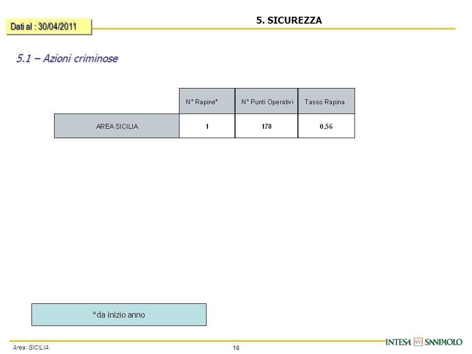 18 Area: SICILIA 5. SICUREZZA 5.1 – Azioni criminose Dati al : 30/04/2011 *da inizio anno