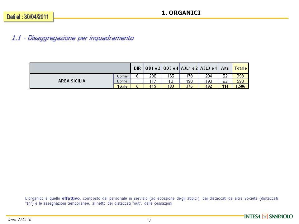 3 Area: SICILIA 1. ORGANICI 1.1 - Disaggregazione per inquadramento Dati al : 30/04/2011 Lorganico è quello effettivo, composto dal personale in servi