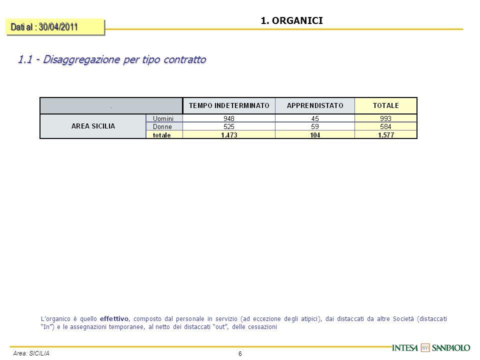 6 Area: SICILIA 1.1 - Disaggregazione per tipo contratto 1. ORGANICI Dati al : 30/04/2011 Lorganico è quello effettivo, composto dal personale in serv