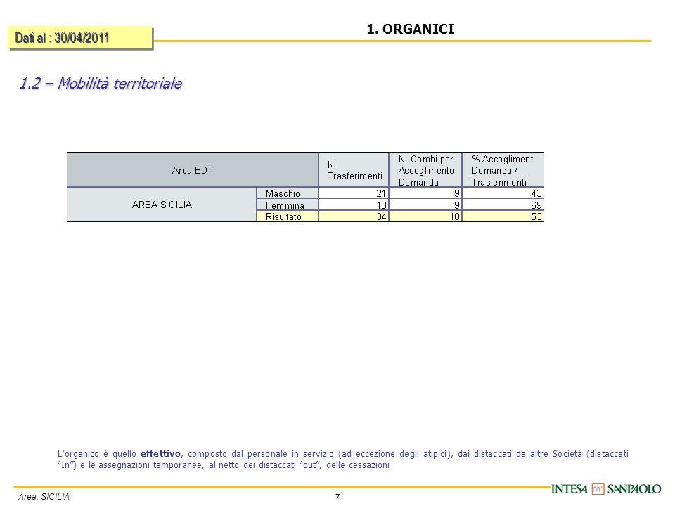 7 Area: SICILIA 1.2 – Mobilità territoriale 1. ORGANICI Dati al : 30/04/2011 Lorganico è quello effettivo, composto dal personale in servizio (ad ecce