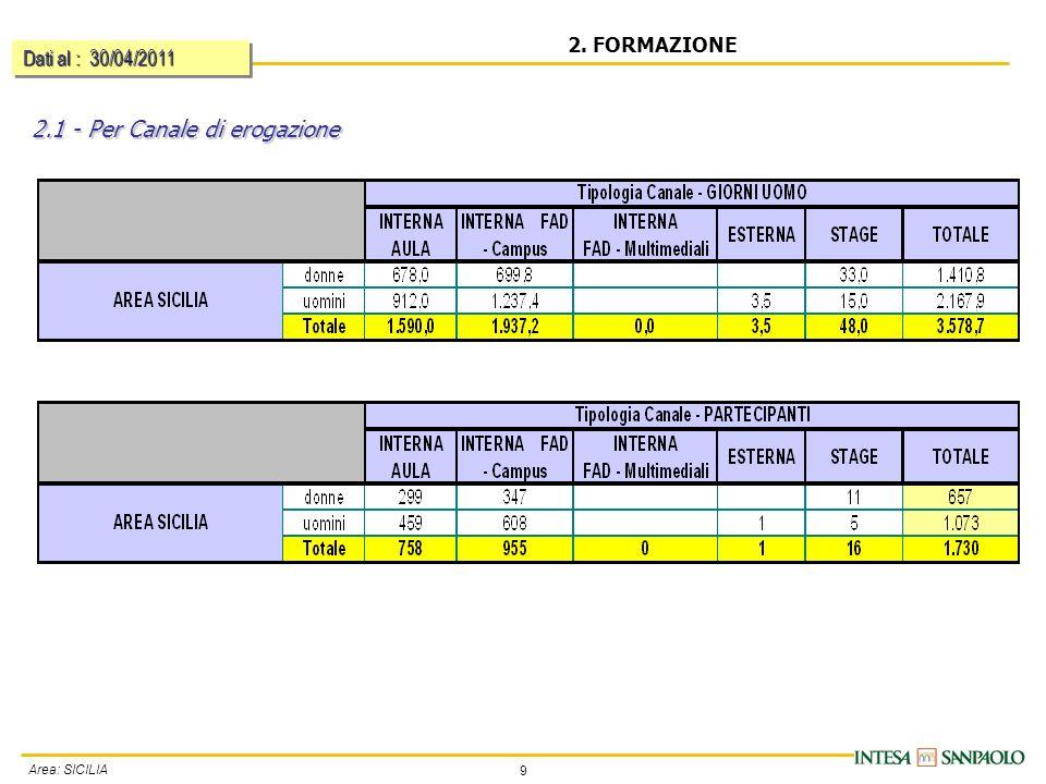 9 Area: SICILIA 2. FORMAZIONE 2.1 - Per Canale di erogazione Dati al : 30/04/2011