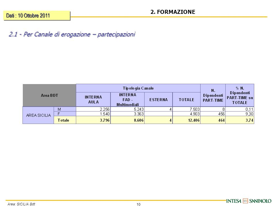 10 Area: SICILIA Bdt 2.