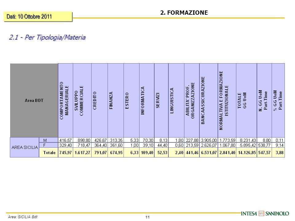 11 Area: SICILIA Bdt 2. FORMAZIONE Dati: 10 Ottobre 2011 2.1 - Per Tipologia/Materia