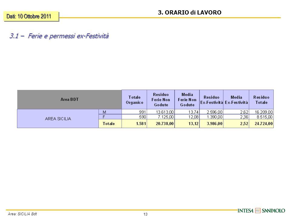 13 Area: SICILIA Bdt 3. ORARIO di LAVORO 3.1 – Ferie e permessi ex-Festività Dati: 10 Ottobre 2011