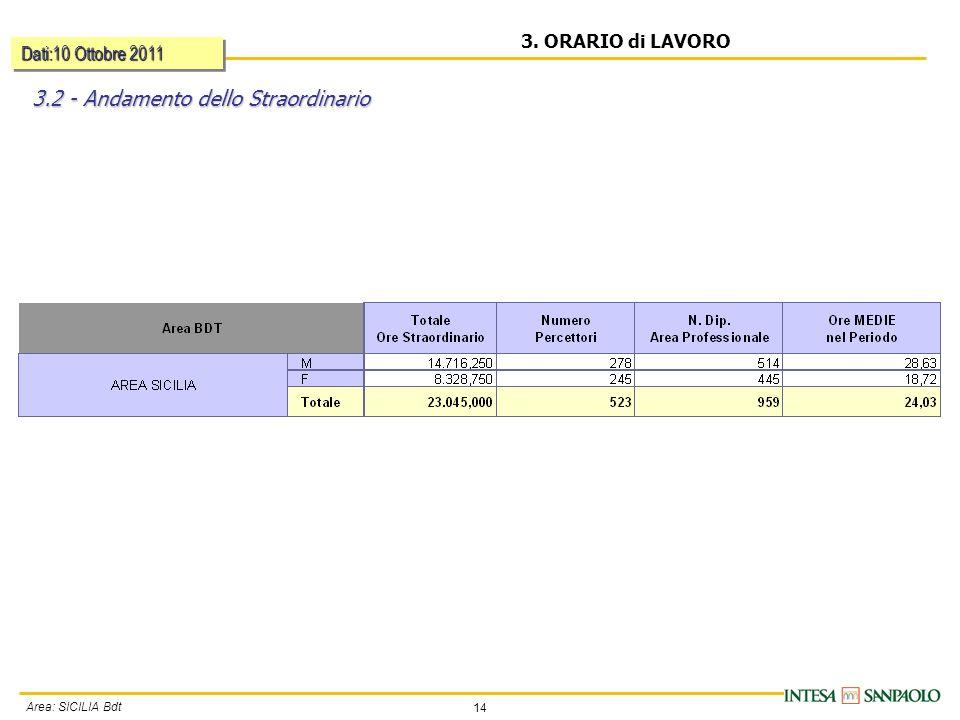 14 Area: SICILIA Bdt 3. ORARIO di LAVORO 3.2 - Andamento dello Straordinario Dati:10 Ottobre 2011