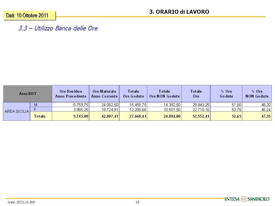 15 Area: SICILIA Bdt 3. ORARIO di LAVORO 3.3 – Utilizzo Banca delle Ore Dati: 10 Ottobre 2011