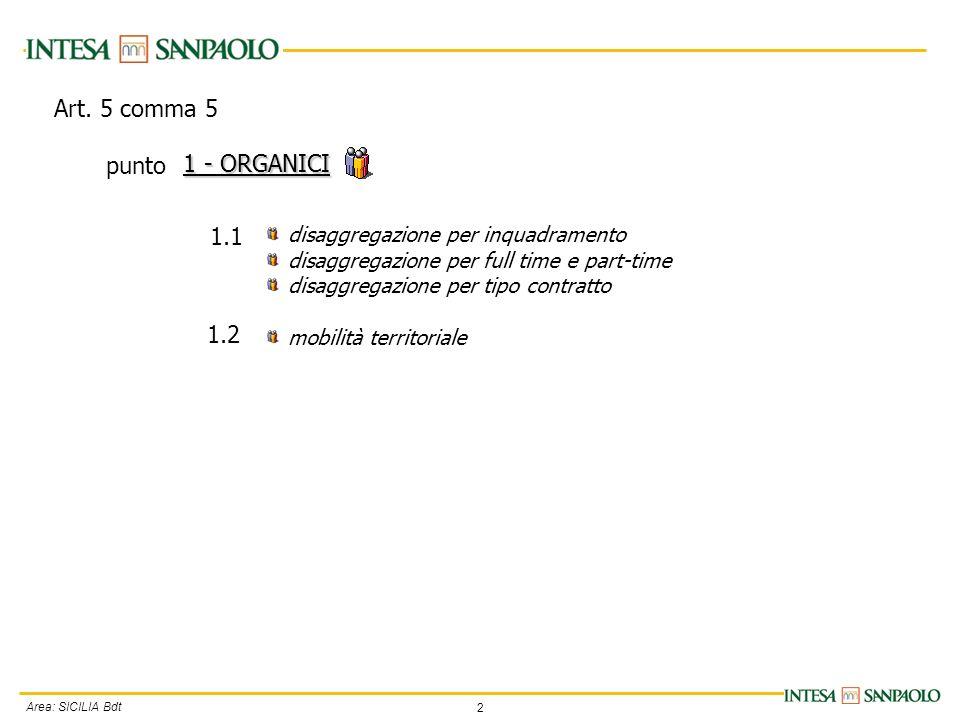 2 Area: SICILIA Bdt disaggregazione per inquadramento disaggregazione per full time e part-time disaggregazione per tipo contratto mobilità territoriale 1 - ORGANICI 1.1 1.2 Art.