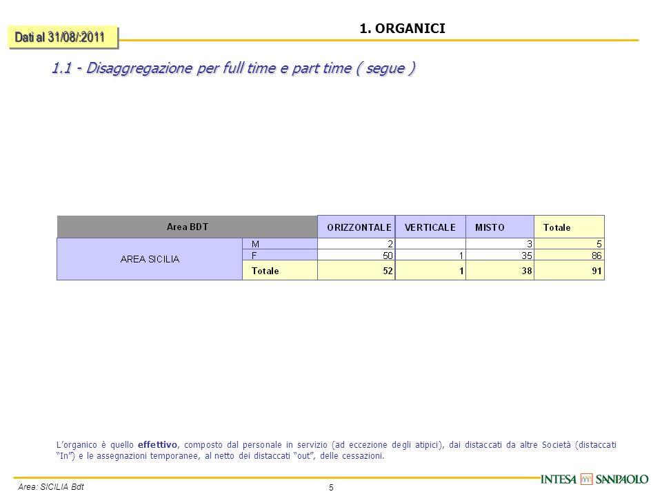 5 Area: SICILIA Bdt 1.1 - Disaggregazione per full time e part time ( segue ) 1.