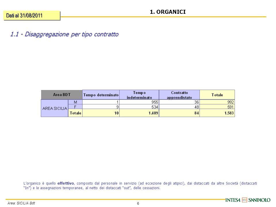 6 Area: SICILIA Bdt 1.1 - Disaggregazione per tipo contratto 1.
