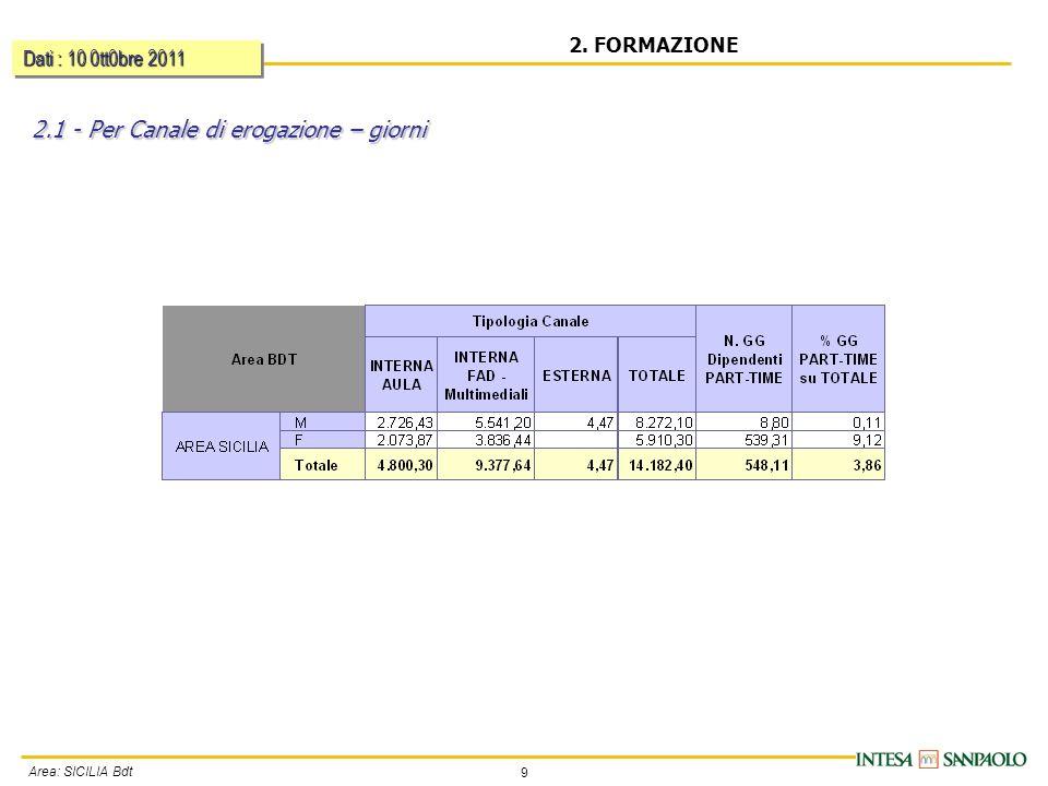 9 Area: SICILIA Bdt 2. FORMAZIONE 2.1 - Per Canale di erogazione – giorni Dati : 10 0tt0bre 2011