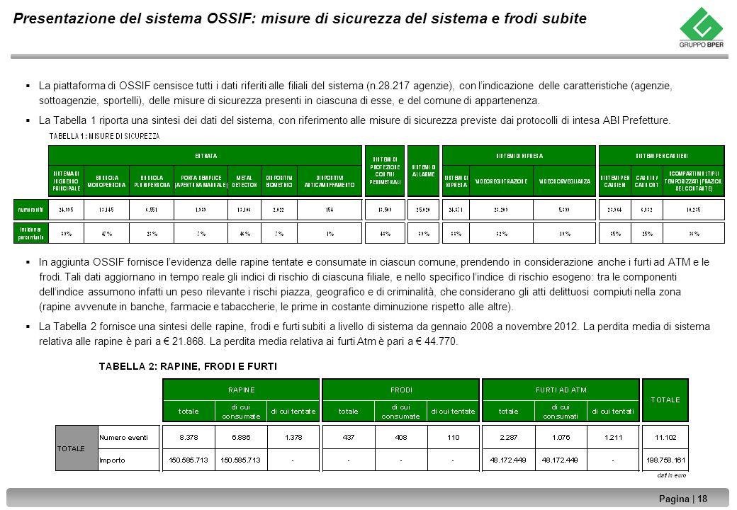 Pagina | 18 | Strettamente riservato e confidenziale Presentazione del sistema OSSIF: misure di sicurezza del sistema e frodi subite La piattaforma di