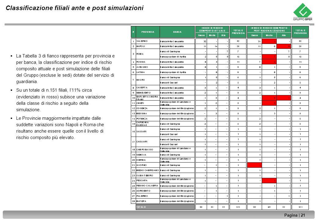 Pagina | 21 | Strettamente riservato e confidenziale Classificazione filiali ante e post simulazioni La Tabella 3 di fianco rappresenta per provincia