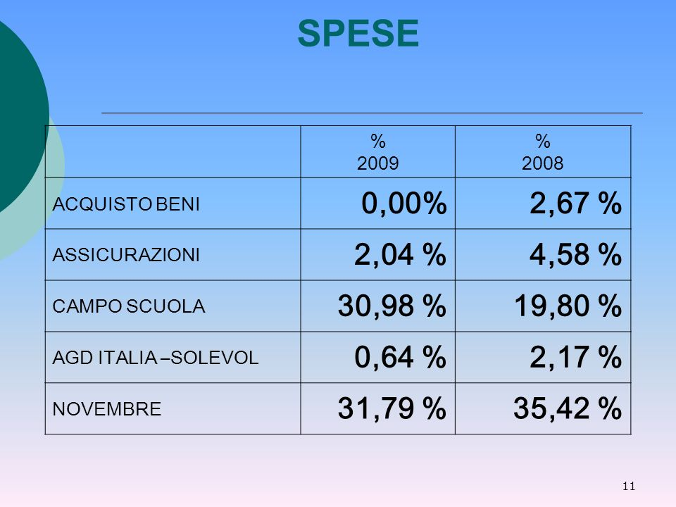 11 SPESE % 2009 % 2008 ACQUISTO BENI 0,00%2,67 % ASSICURAZIONI 2,04 %4,58 % CAMPO SCUOLA 30,98 %19,80 % AGD ITALIA –SOLEVOL 0,64 %2,17 % NOVEMBRE 31,79 %35,42 %