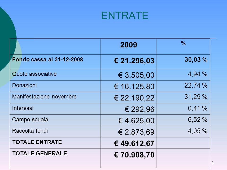 3 ENTRATE 2009 % Fondo cassa al 31-12-2008 21.296,03 30,03 % Quote associative 3.505,00 4,94 % Donazioni 16.125,80 22,74 % Manifestazione novembre 22.190,22 31,29 % Interessi 292,96 0,41 % Campo scuola 4.625,00 6,52 % Raccolta fondi 2.873,69 4,05 % TOTALE ENTRATE 49.612,67 TOTALE GENERALE 70.908,70