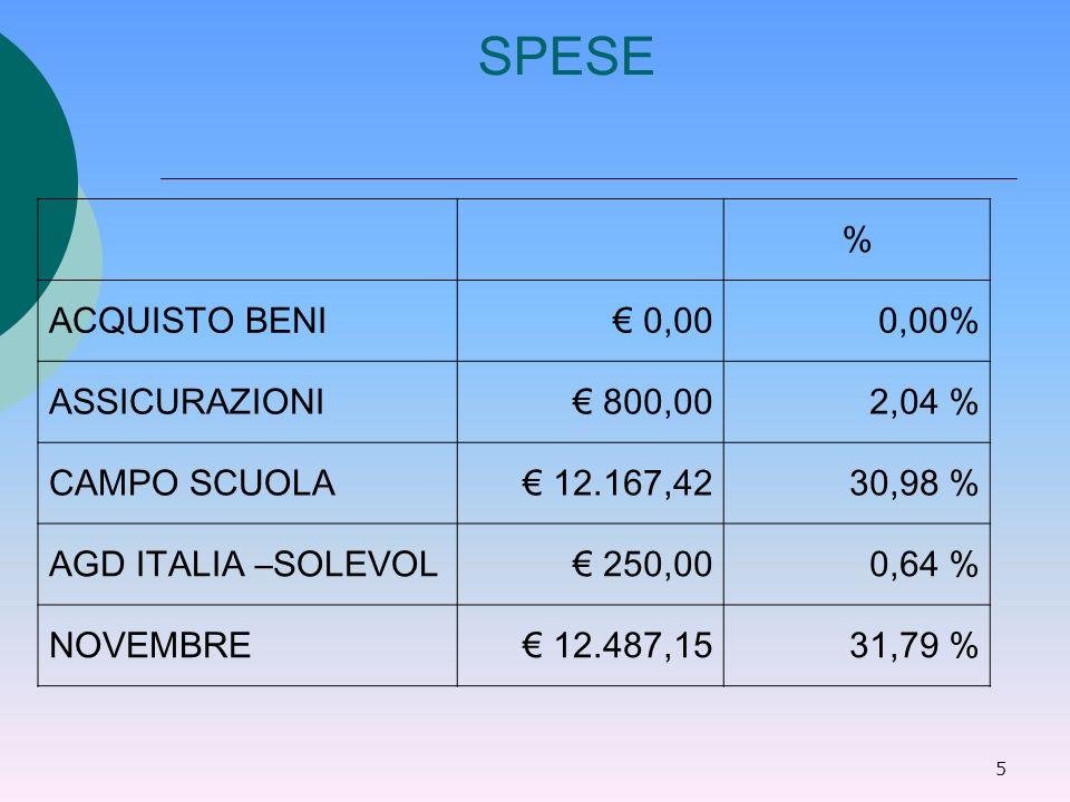 5 SPESE % ACQUISTO BENI 0,000,00% ASSICURAZIONI 800,002,04 % CAMPO SCUOLA 12.167,4230,98 % AGD ITALIA –SOLEVOL 250,000,64 % NOVEMBRE 12.487,1531,79 %