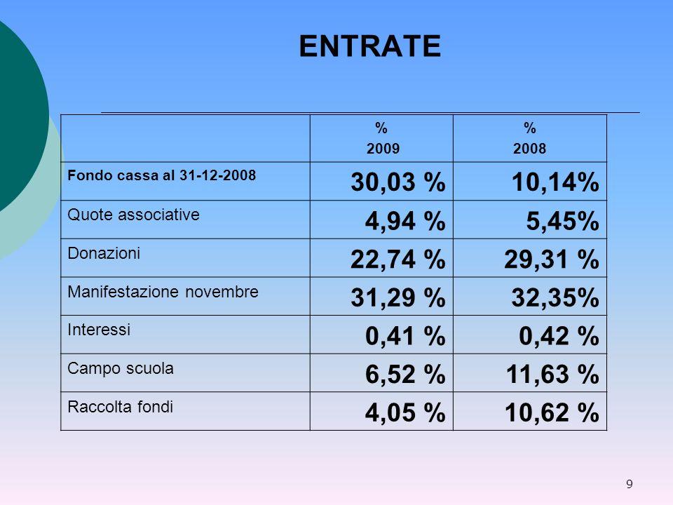 9 ENTRATE % 2009 % 2008 Fondo cassa al 31-12-2008 30,03 %10,14% Quote associative 4,94 %5,45% Donazioni 22,74 %29,31 % Manifestazione novembre 31,29 %32,35% Interessi 0,41 %0,42 % Campo scuola 6,52 %11,63 % Raccolta fondi 4,05 %10,62 %