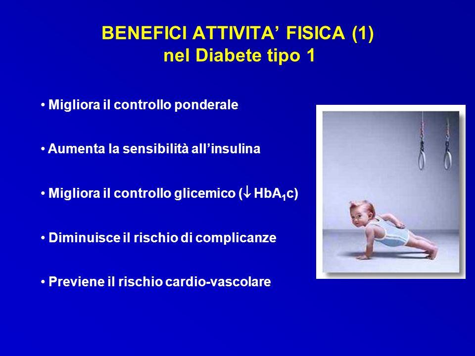 BENEFICI ATTIVITA FISICA (1) nel Diabete tipo 1 Migliora il controllo ponderale Aumenta la sensibilità allinsulina Migliora il controllo glicemico ( H