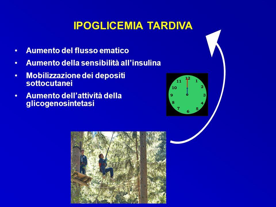 IPOGLICEMIA TARDIVA Aumento del flusso ematico Aumento della sensibilità allinsulina Mobilizzazione dei depositi sottocutanei Aumento dellattività del