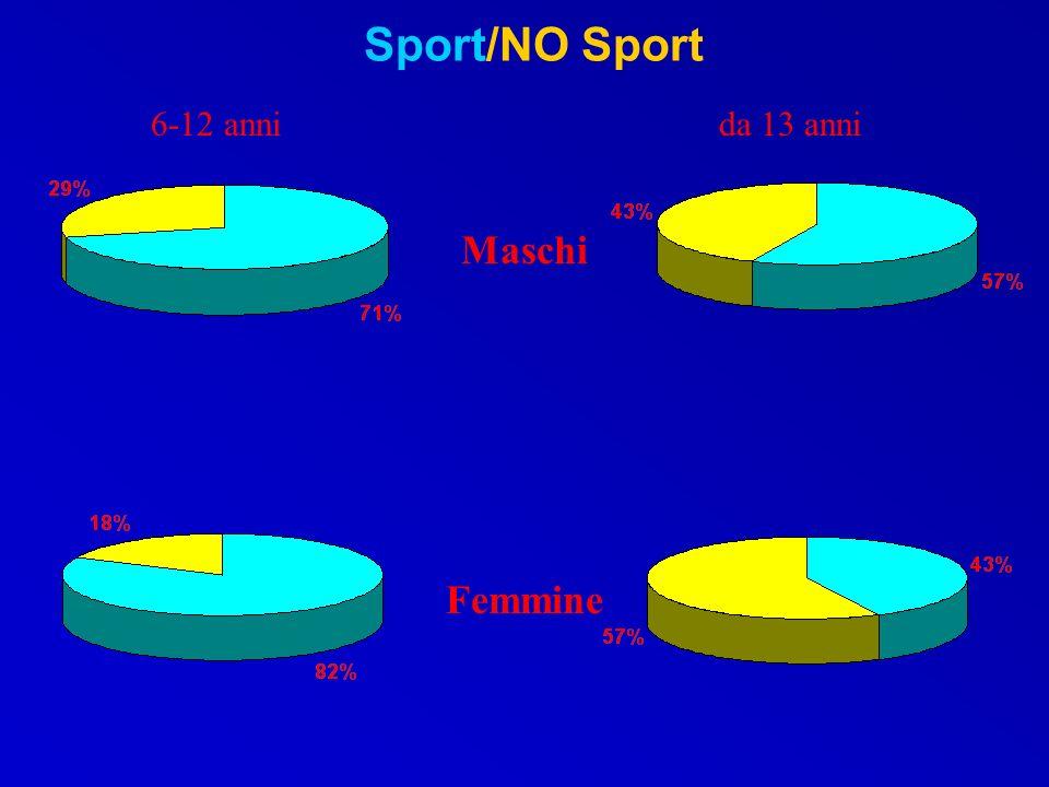 Frequenza settimanale dello sport Maschi Femmine
