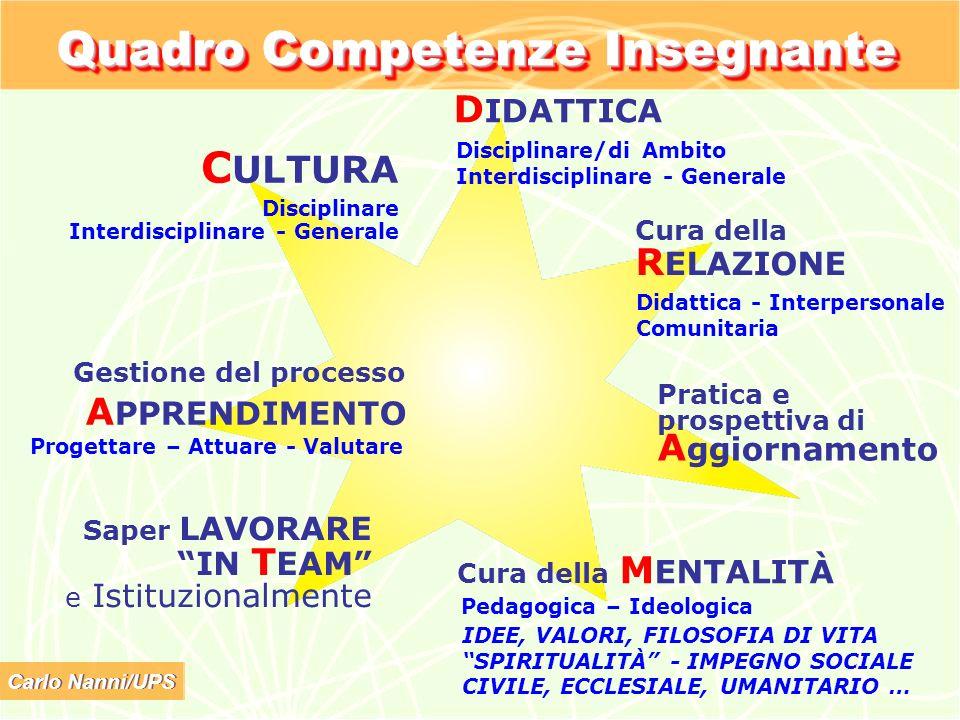 Carlo Nanni/UPS Quadro Competenze Insegnante C ULTURA Disciplinare Interdisciplinare - Generale Gestione del processo A PPRENDIMENTO Saper LAVORARE IN