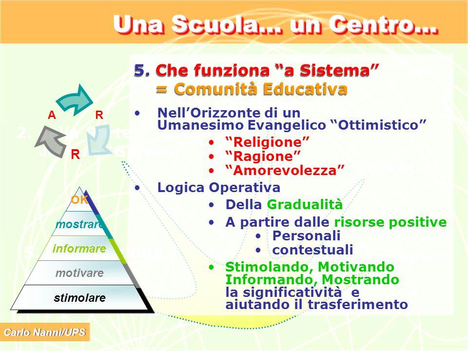 Carlo Nanni/UPS Una Scuola… un Centro… 1. a Forte Intenzionalità 2. dalla Parte dei/delle Giovani 5. Che Funziona a Sistema 3. Educativa 4. Formativa