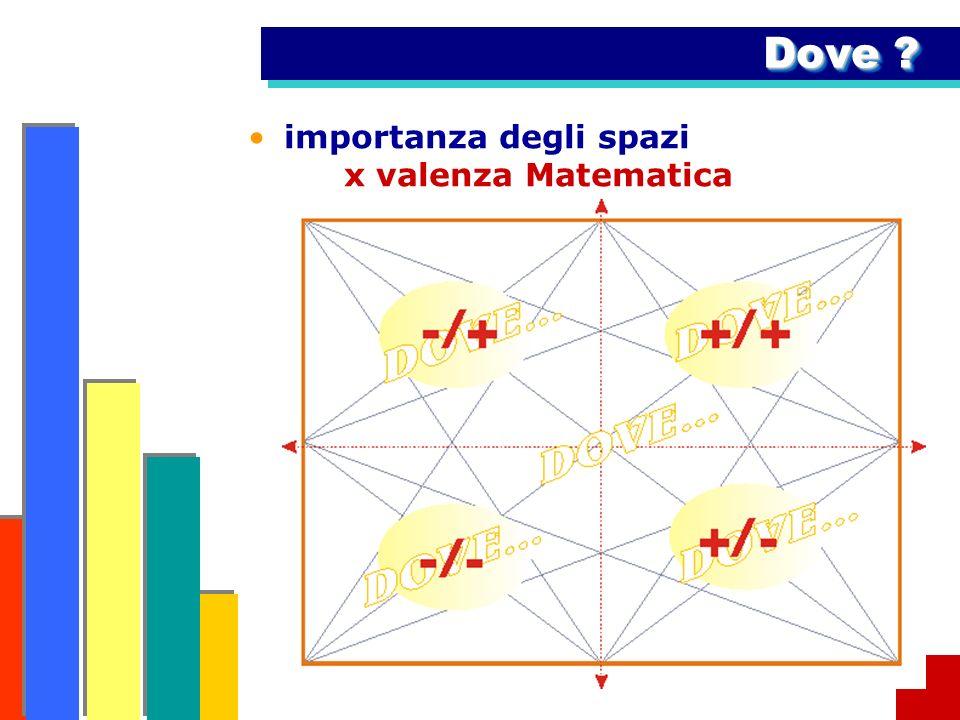 importanza degli spazi x valenza Matematica