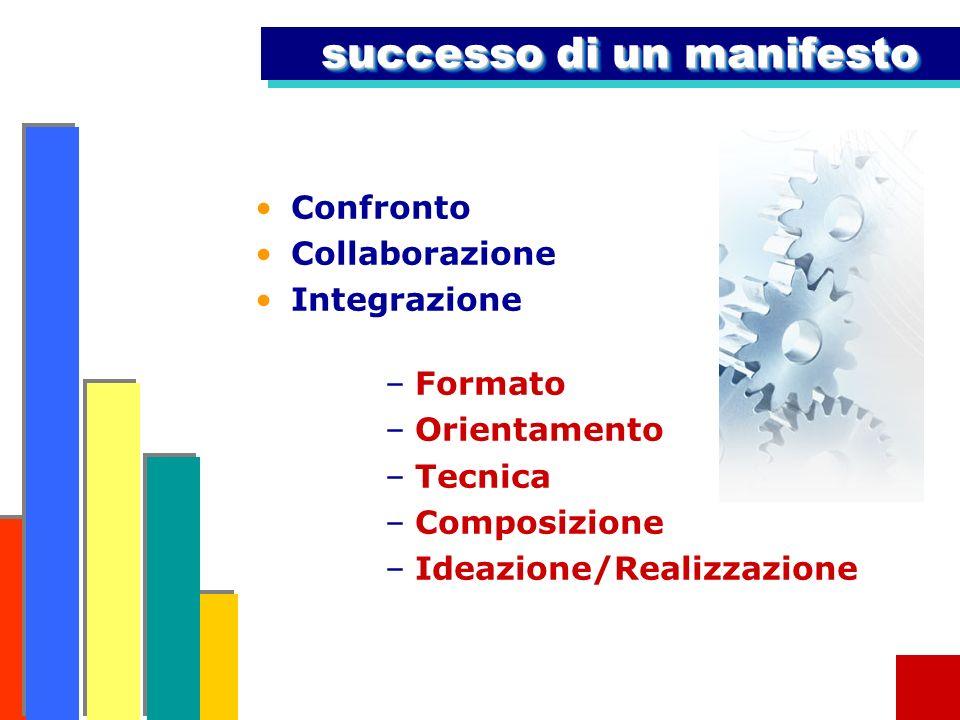successo di un manifesto Confronto Collaborazione Integrazione –Formato –Orientamento –Tecnica –Composizione –Ideazione/Realizzazione
