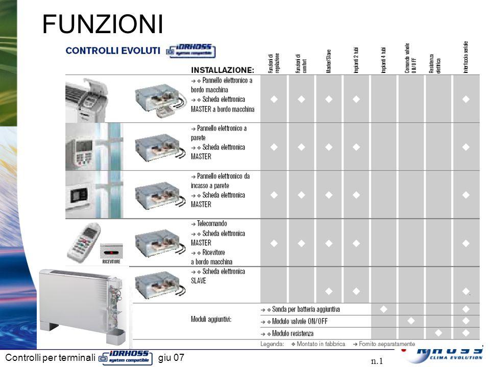 Controlli per terminali giu 07 n.1 FUNZIONI