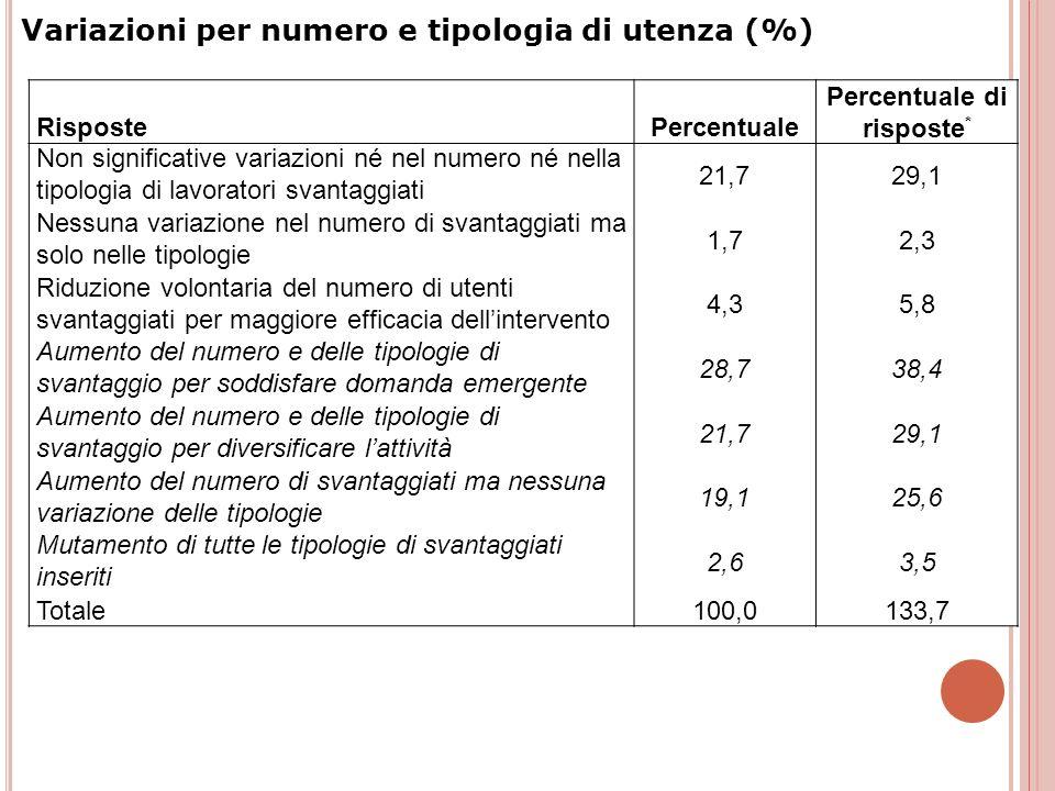 RispostePercentuale Percentuale di risposte * Non significative variazioni né nel numero né nella tipologia di lavoratori svantaggiati 21,729,1 Nessun