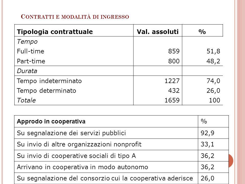 C ONTRATTI E MODALITÀ DI INGRESSO Approdo in cooperativa % Su segnalazione dei servizi pubblici92,9 Su invio di altre organizzazioni nonprofit33,1 Su