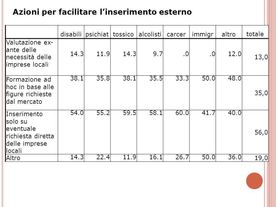 disabilipsichiattossicoalcolisticarcerimmigraltro totale Valutazione ex- ante delle necessità delle imprese locali 14.311.914.39.7.0 12.0 13,0 Formazi