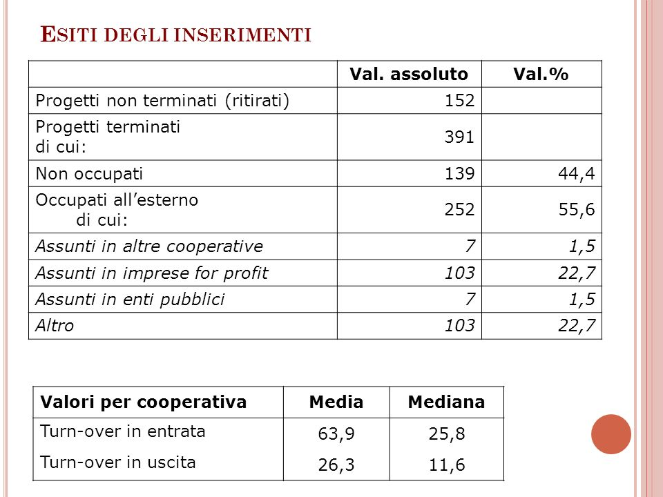 E SITI DEGLI INSERIMENTI Val. assolutoVal.% Progetti non terminati (ritirati) 152 Progetti terminati di cui: 391 Non occupati 139 44,4 Occupati allest