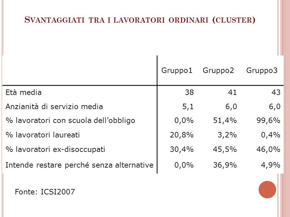 S VANTAGGIATI TRA I LAVORATORI ORDINARI ( CLUSTER ) Gruppo1Gruppo2Gruppo3 Età media384143 Anzianità di servizio media5,16,0 % lavoratori con scuola de