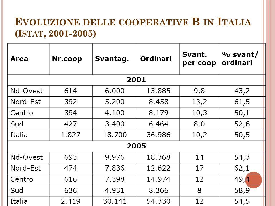 E VOLUZIONE DELLE COOPERATIVE B IN I TALIA (I STAT, 2001-2005) AreaNr.coopSvantag.Ordinari Svant. per coop % svant/ ordinari 2001 Nd-Ovest6146.00013.8