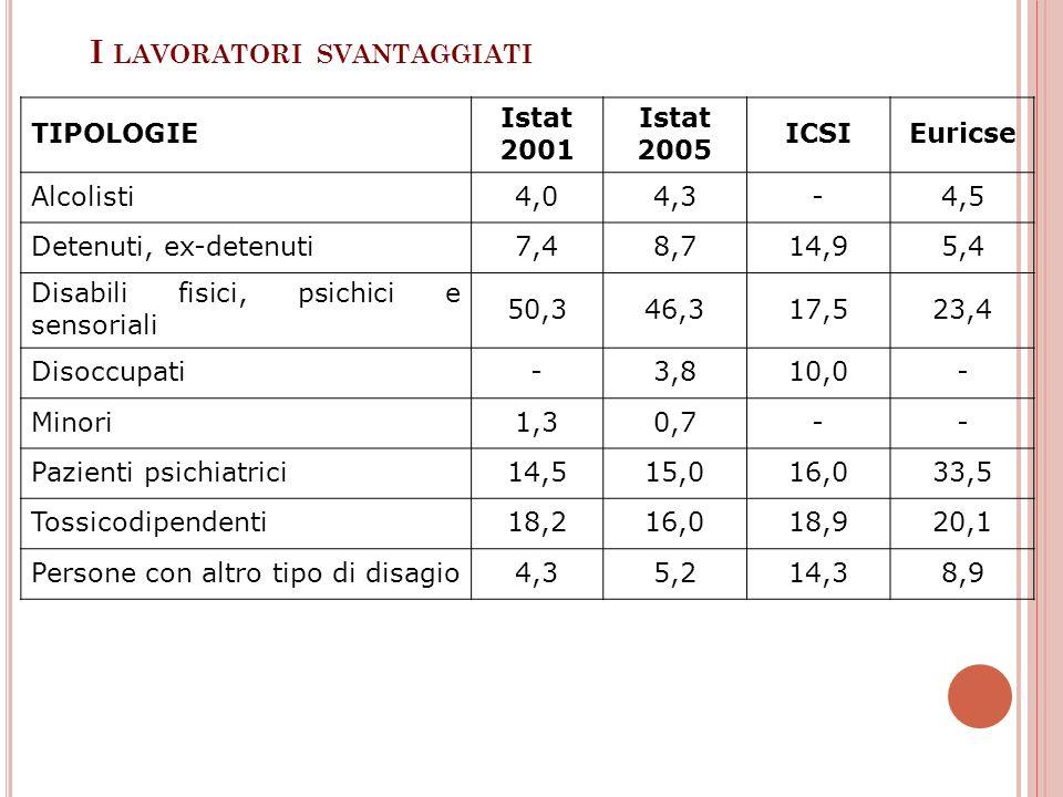 I LAVORATORI SVANTAGGIATI TIPOLOGIE Istat 2001 Istat 2005 ICSIEuricse Alcolisti4,04,3-4,5 Detenuti, ex-detenuti7,48,714,95,4 Disabili fisici, psichici