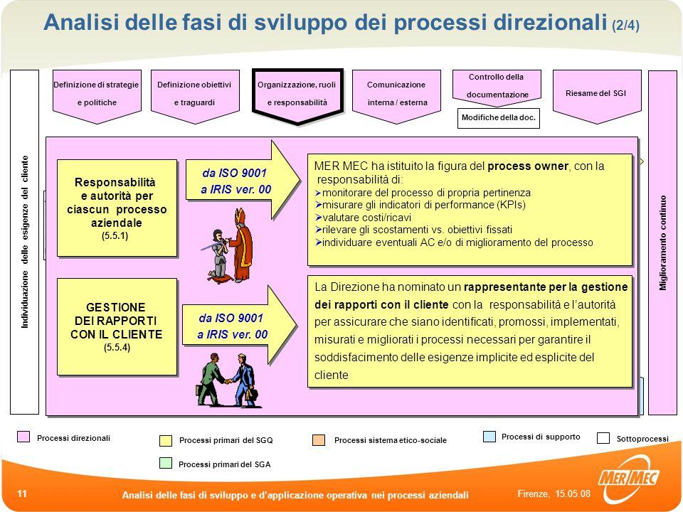 Firenze, 15.05.08 Analisi delle fasi di sviluppo e dapplicazione operativa nei processi aziendali 11 Analisi di fattibilità Elaborazione offerte Riesa