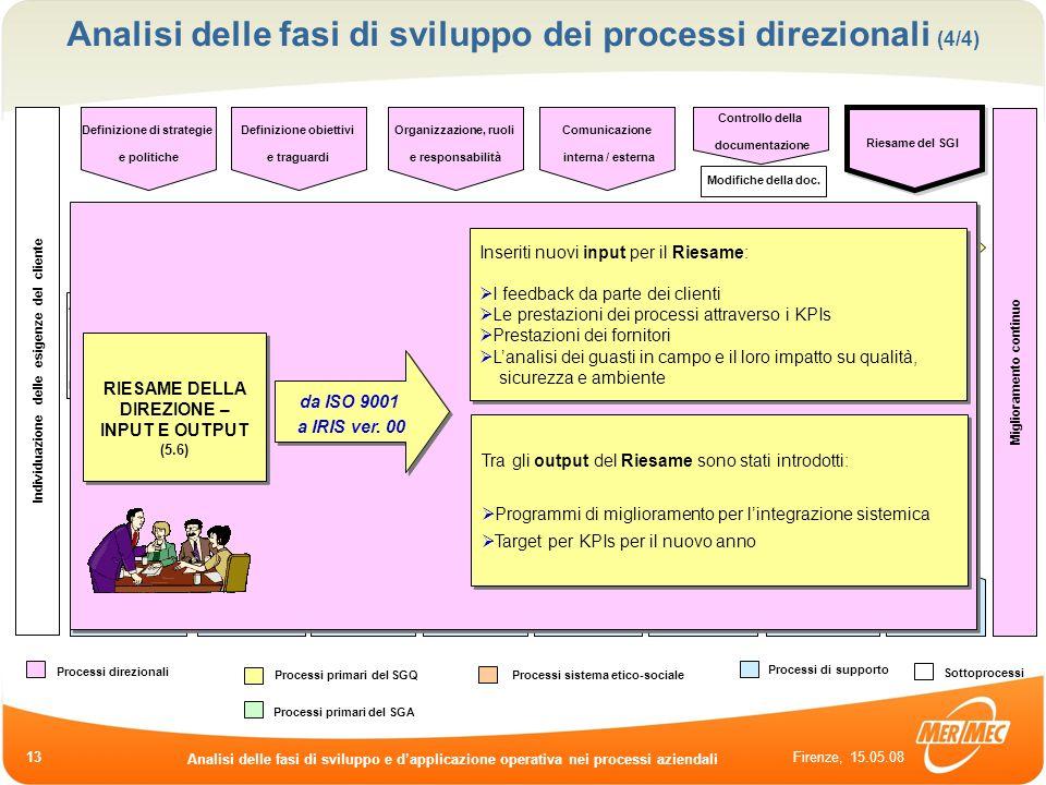 Firenze, 15.05.08 Analisi delle fasi di sviluppo e dapplicazione operativa nei processi aziendali 13 Analisi di fattibilità Elaborazione offerte Riesa