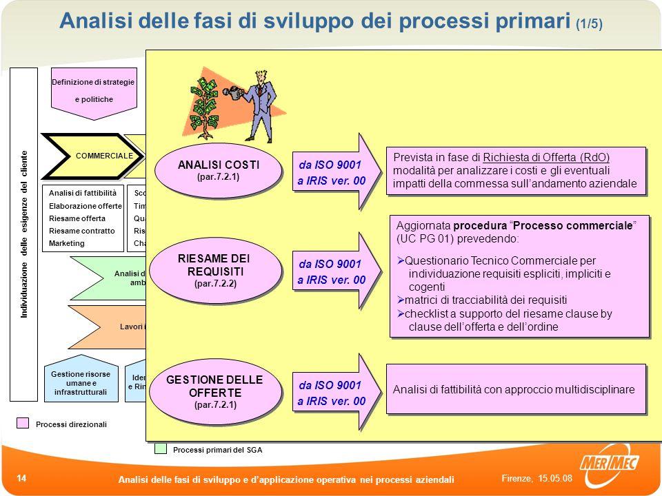 Firenze, 15.05.08 Analisi delle fasi di sviluppo e dapplicazione operativa nei processi aziendali 14 Analisi delle fasi di sviluppo dei processi prima