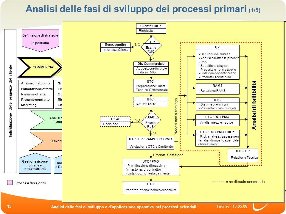 Firenze, 15.05.08 Analisi delle fasi di sviluppo e dapplicazione operativa nei processi aziendali 15 Analisi delle fasi di sviluppo dei processi prima
