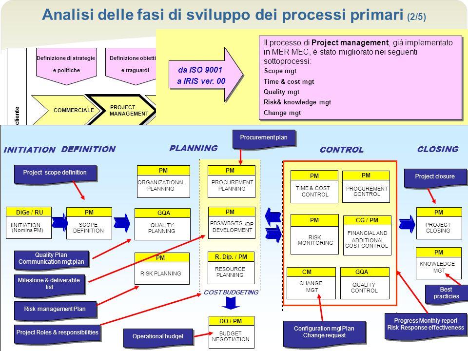 Firenze, 15.05.08 Analisi delle fasi di sviluppo e dapplicazione operativa nei processi aziendali 16 Analisi delle fasi di sviluppo dei processi prima